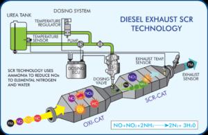 What is Diesel Exhaust Fluid?